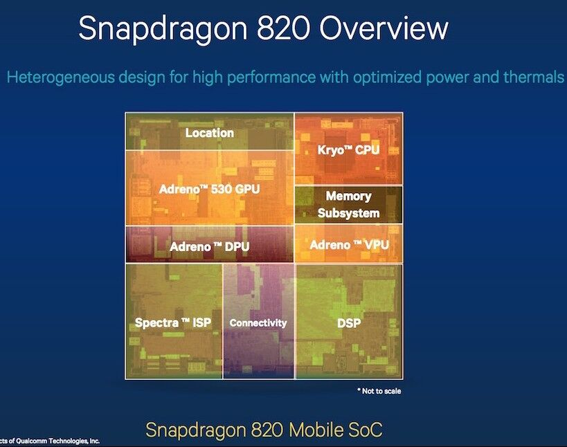 Snapdragon 820 is official — Kryo and Adreno 530 26