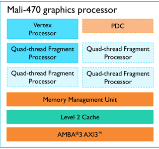 ARM announced the new Mali 470 GPU — Double the efficiency of 400 33