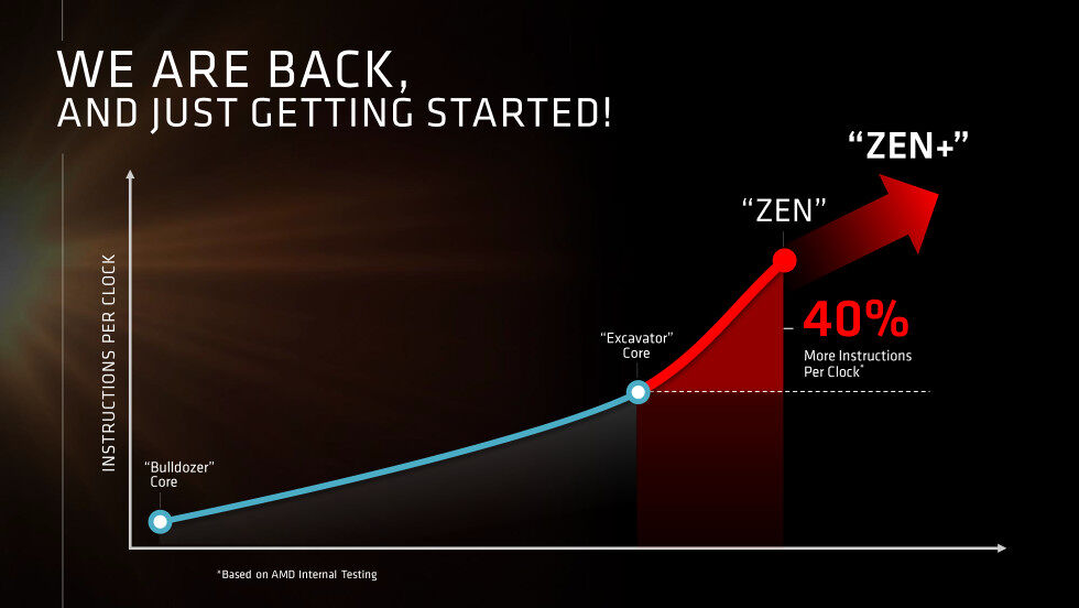 AMD back in the game with Zen 22