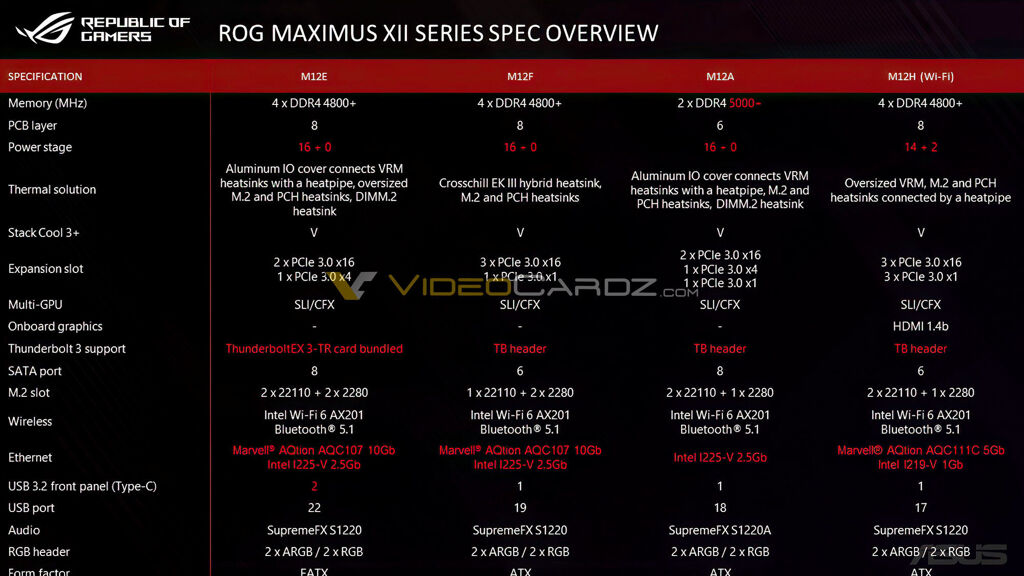 ASUS ROG Maximus XII Z490 boards leak with 16 power stage VRM design 21