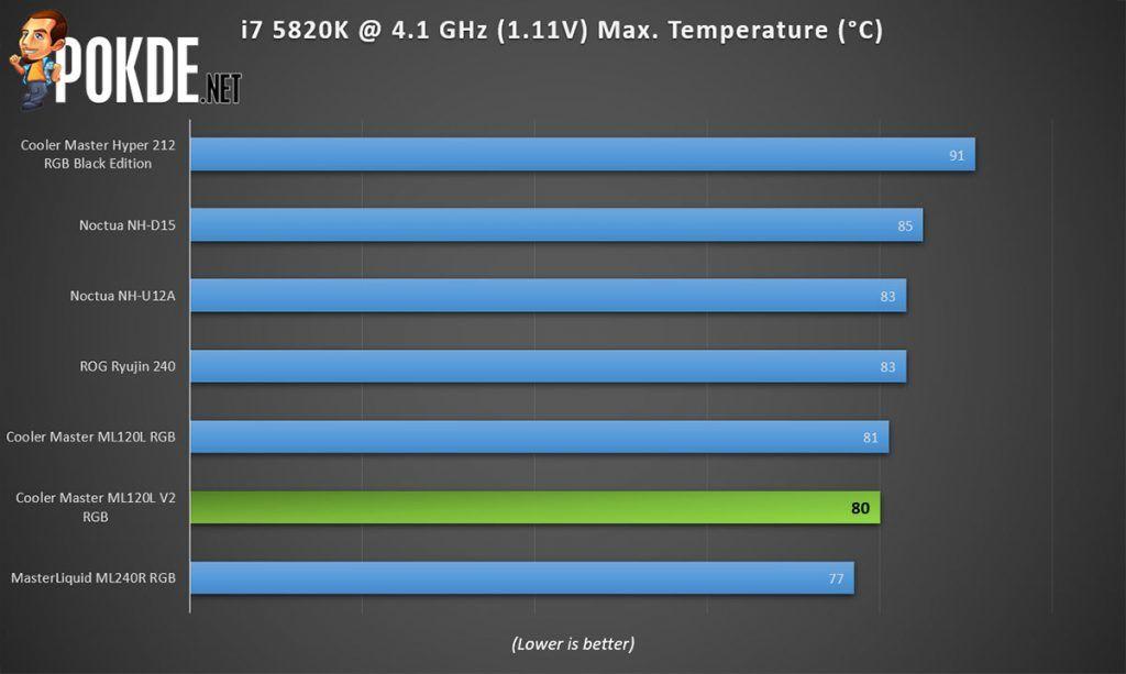 cooler master ml120l v2 rgb performance