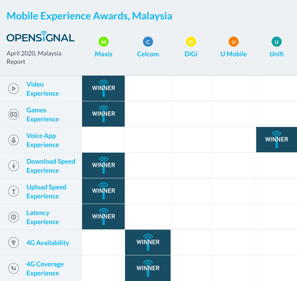 Best Telco In Malaysia In April 2020 19