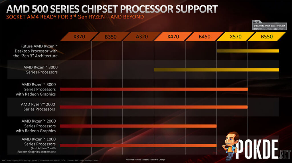 Gigabyte Supports Ryzen 5 1600 Af On X570 Motherboards Techpowerup