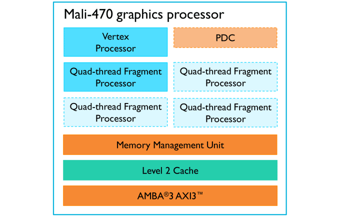 ARM announced the new Mali 470 GPU — Double the efficiency of 400 27