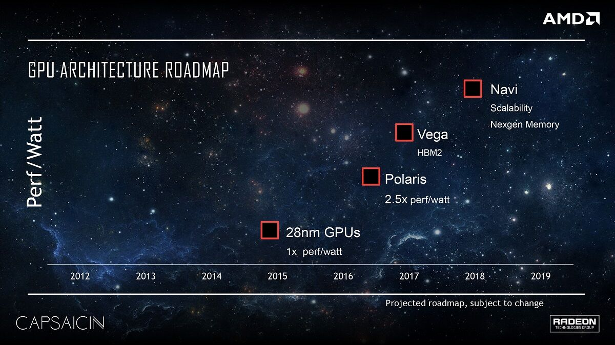 AMD Vega chips to come with HBM2 this year? 31