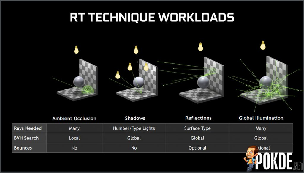 raytracing techniques