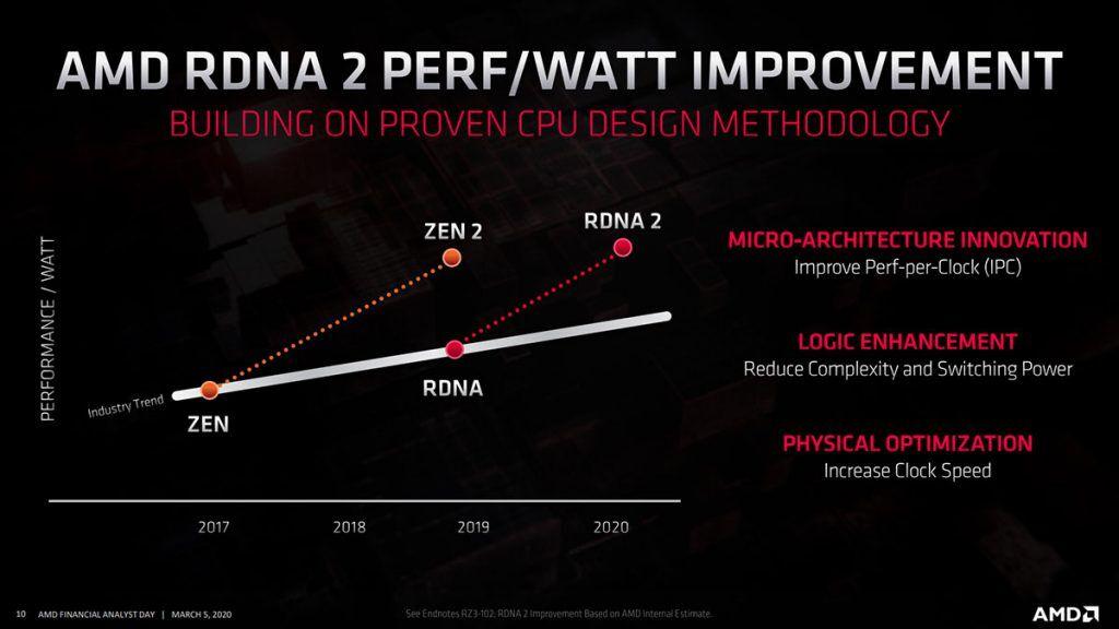 AMD RDNA 2 50% perf-to-watt