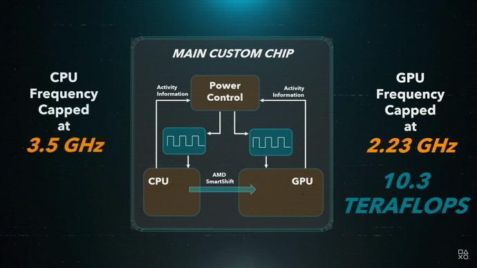 PS5 CPU