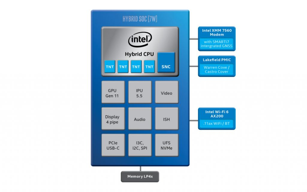 Intel Lakefield block diagram