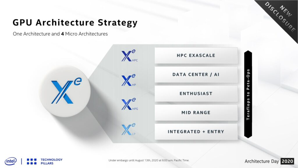 intel xe-hpg graphics microarchitectures