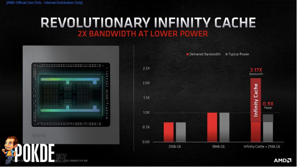 AMD RDNA 2 Infinity Cache