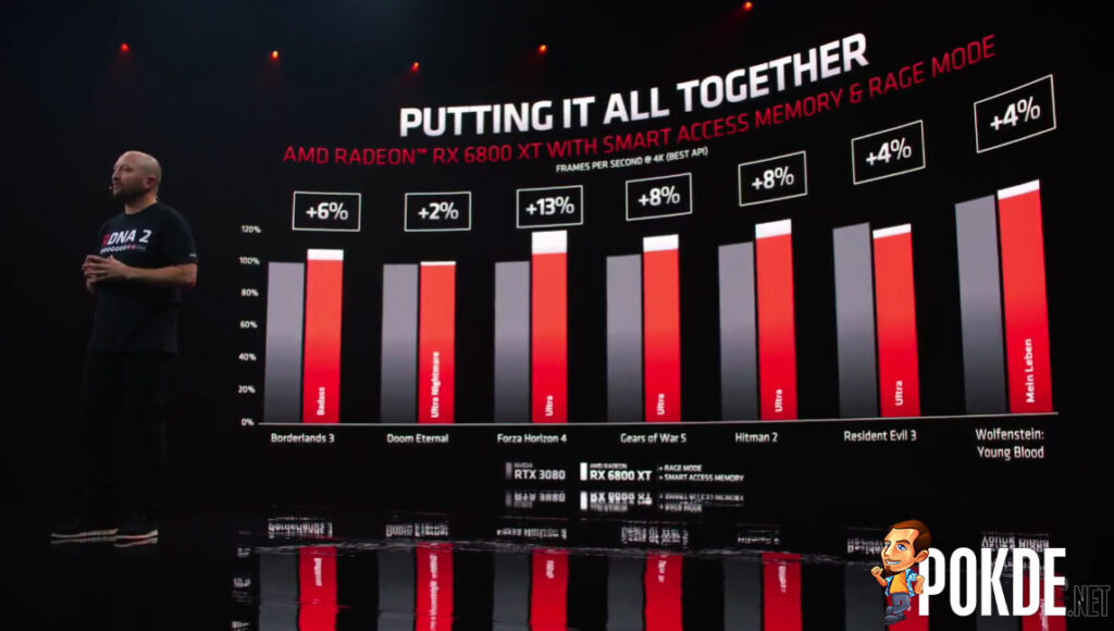 AMD Smart Access Memory and Rage Mode