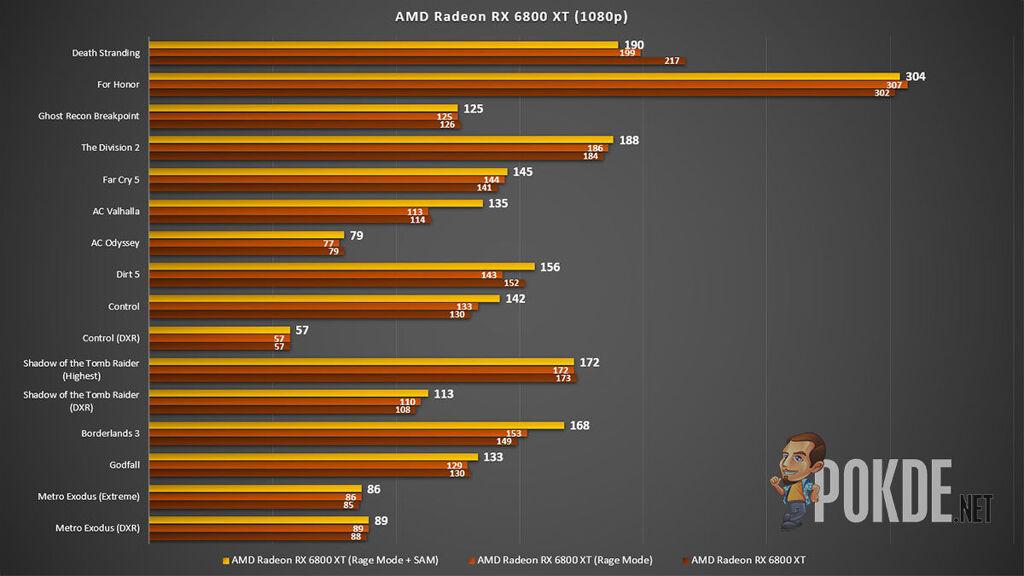 AMD Radeon RX 6800 XT review 1080p gaming benchmark