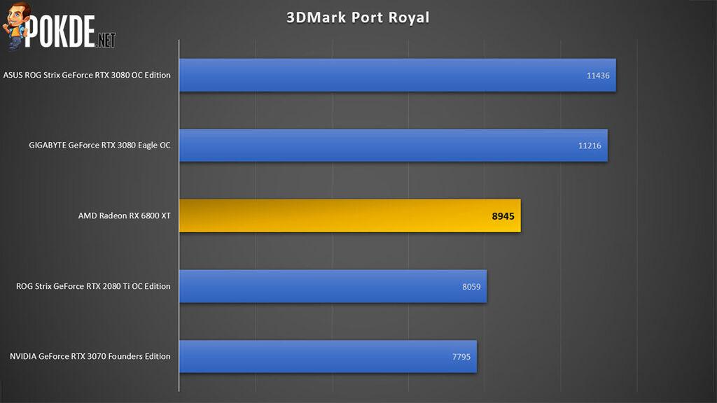 AMD Radeon RX 6800 XT review 3DMark Port Royal