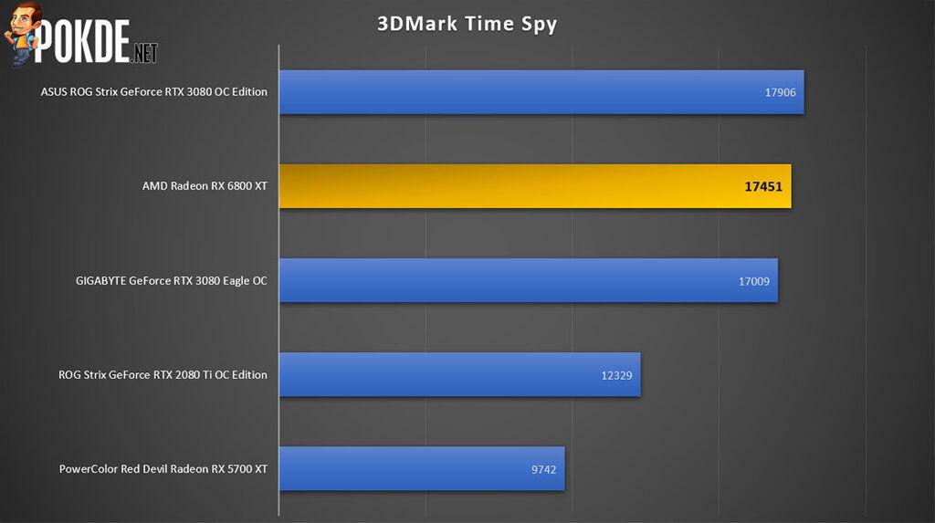 AMD Radeon RX 6800 XT review 3DMark Time Spy