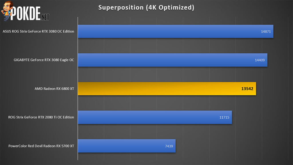 AMD Radeon RX 6800 XT review Superposition