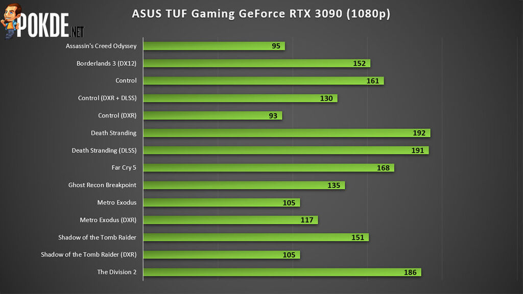 ASUS TUF Gaming GeForce RTX 3090 Review — premium cooling for less money than the competition? 26