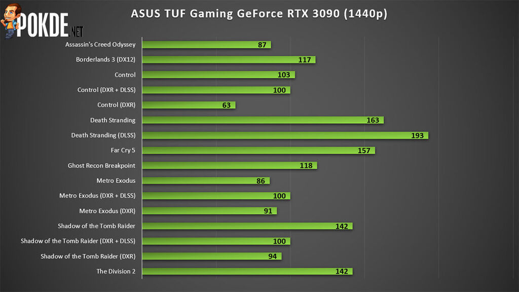 ASUS TUF Gaming GeForce RTX 3090 Review — premium cooling for less money than the competition? 25