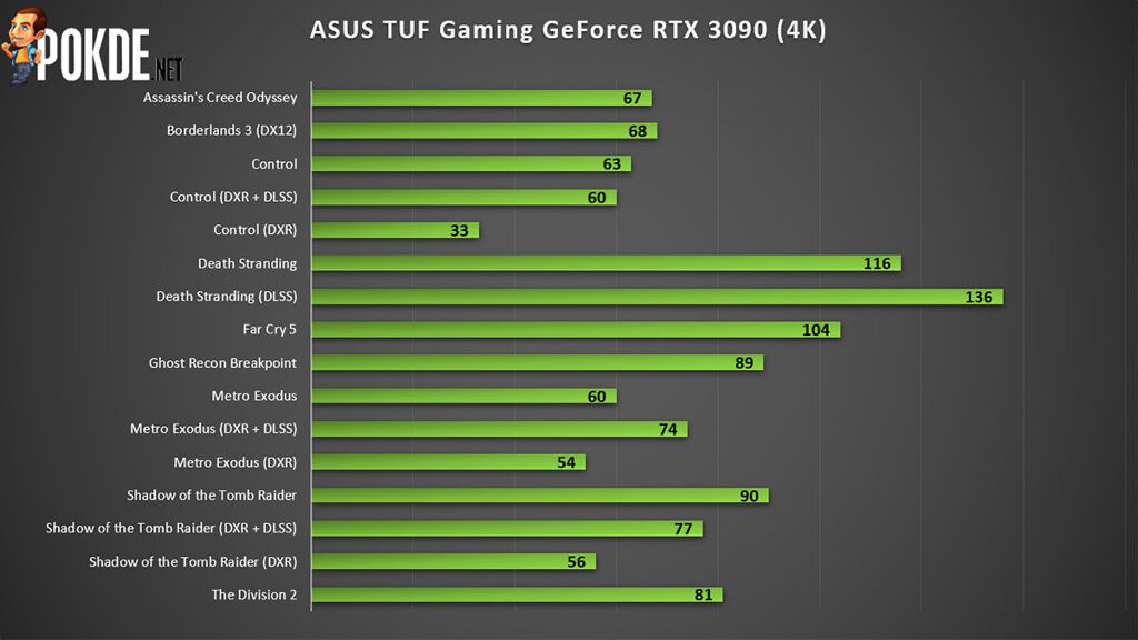 ASUS TUF Gaming GeForce RTX 3090 Review — premium cooling for less money than the competition? 23