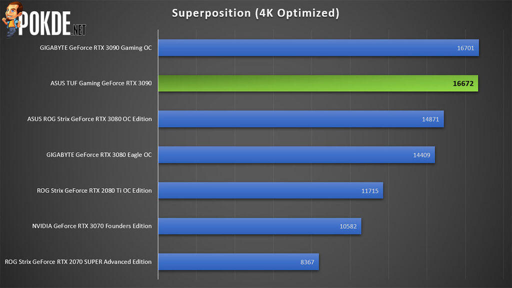ASUS TUF Gaming GeForce RTX 3090 review Superposition