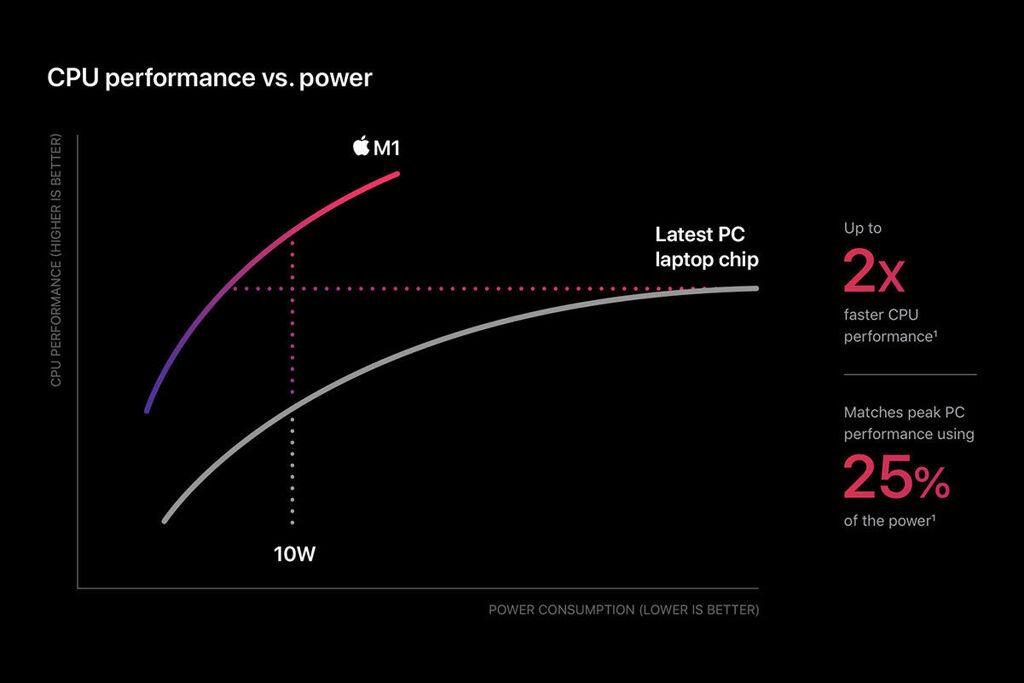 Apple M1 CPU efficiency
