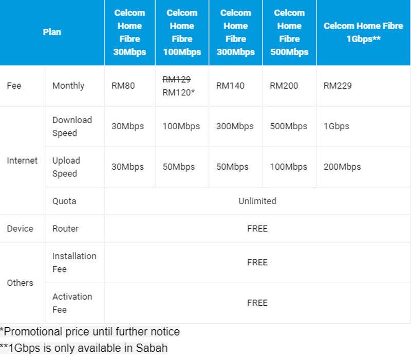 Get Free Smartphones When You Sign Up With Celcom MEGA Lightning Plan 24