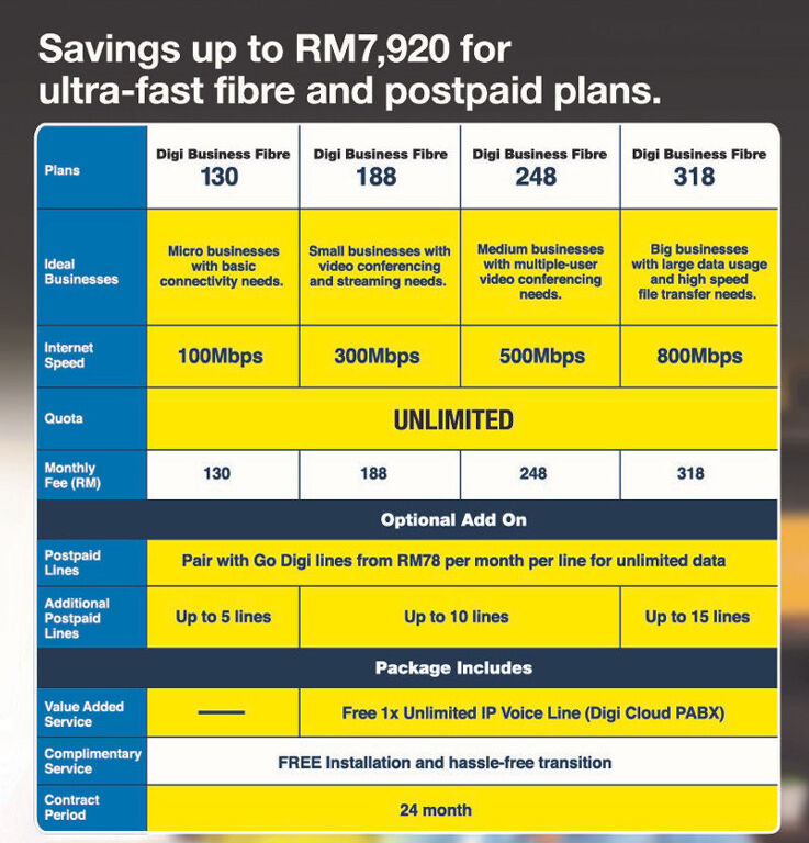 Digi Business Fibre Broadband Now Available From RM130/month 19