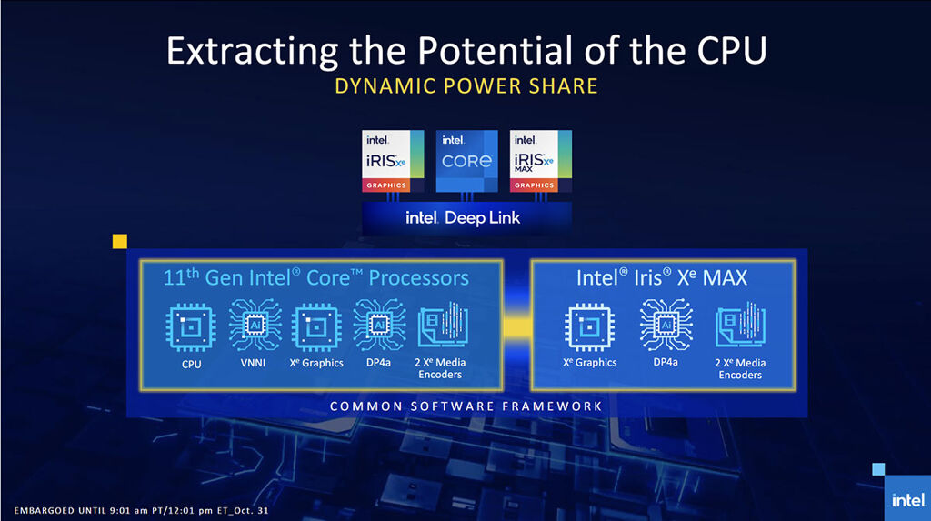 Intel Iris Xe MAX Deep Link