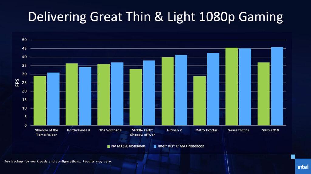Intel Iris Xe MAX gaming vs MX350