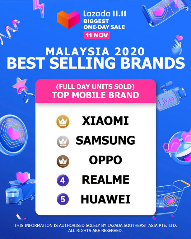 Xiaomi Is The Best-selling Smartphone Brand In Malaysia And SEA During 11.11 24