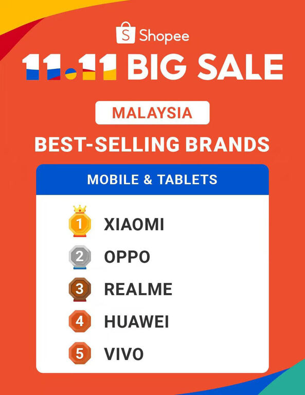 Xiaomi Is The Best-selling Smartphone Brand In Malaysia And SEA During 11.11 23