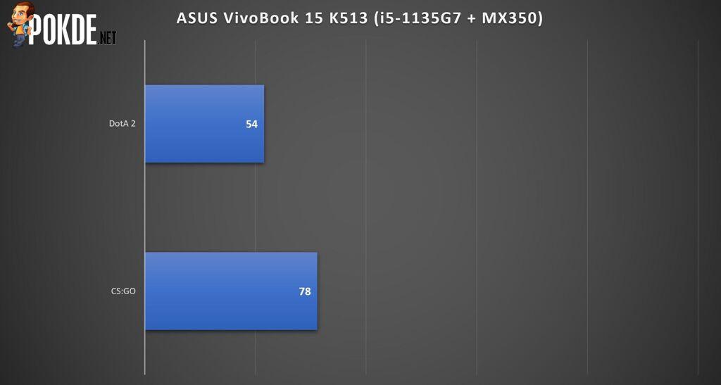 ASUS VivoBook 15 K513 Review