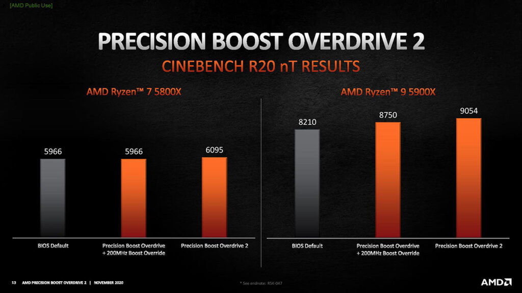 precision boost overdrive 2 performance