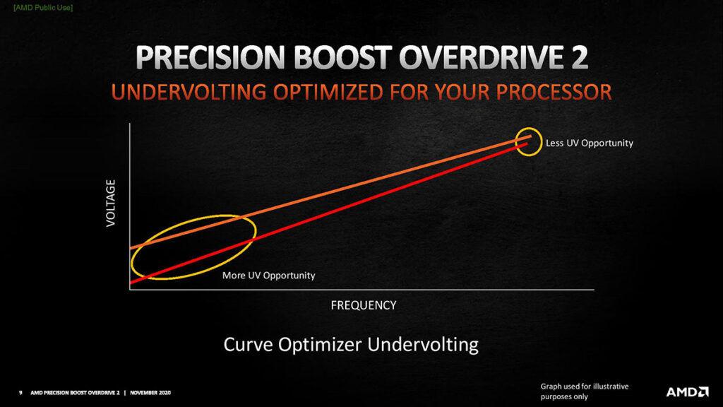 precision boost overdrive 2 voltage curve