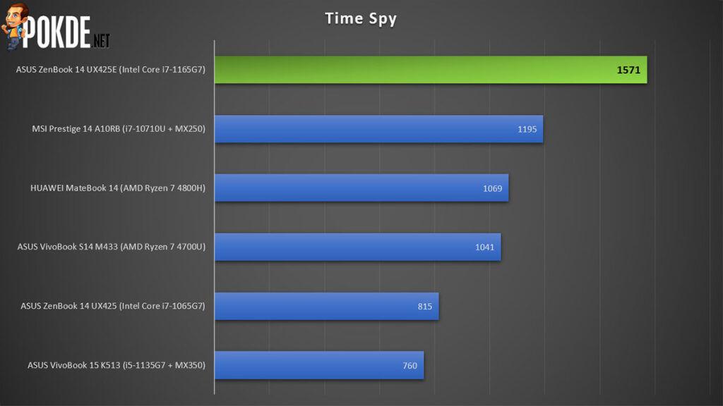 ASUS ZenBook 14 Review Tiger Lake 3DMark Time Spy