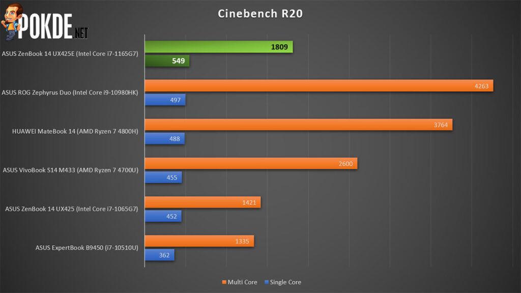 ASUS ZenBook 14 Review Tiger Lake Cinebench