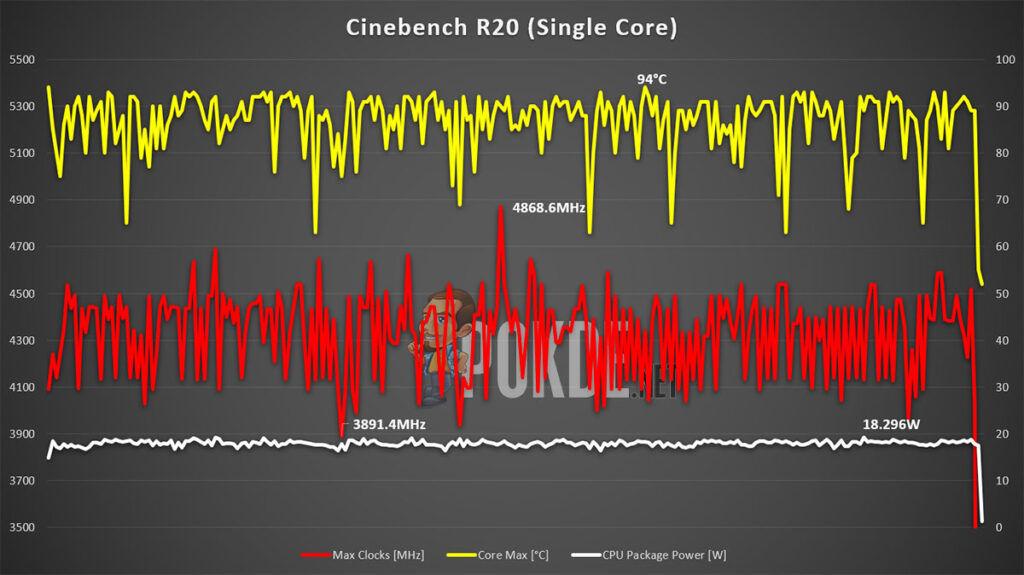ASUS ZenBook 14 Review Tiger Lake Cinebench single clocks, thermals, power