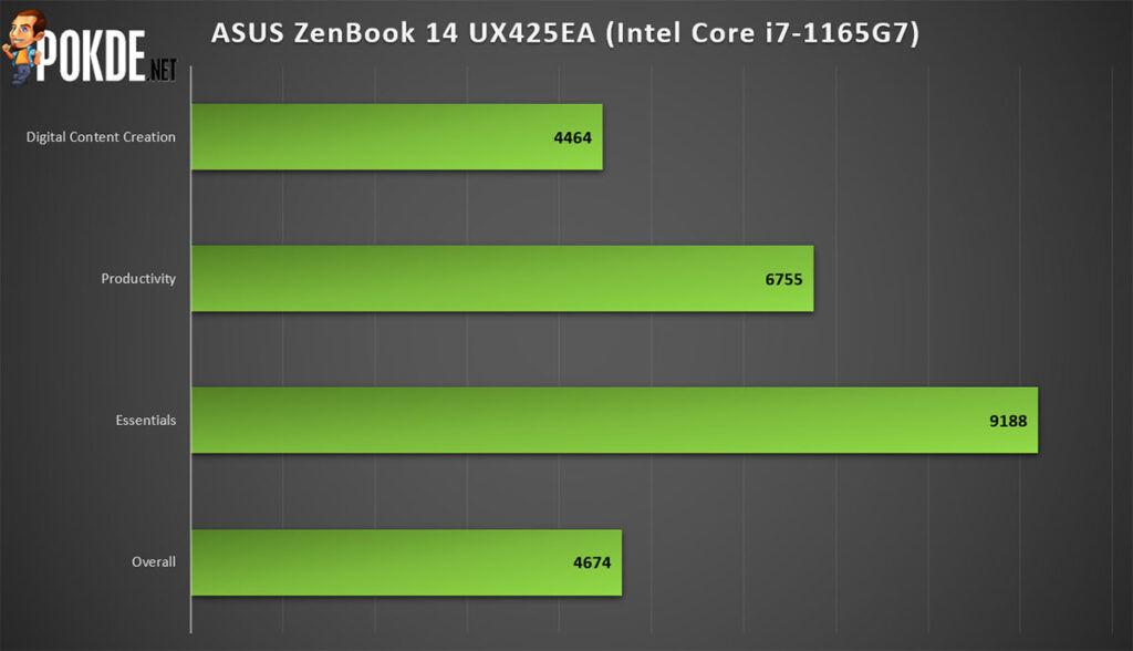 ASUS ZenBook 14 Review Tiger Lake PCMark