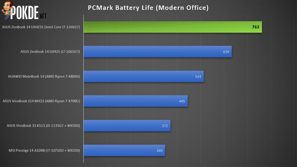 ASUS ZenBook 14 Review Tiger Lake battery life