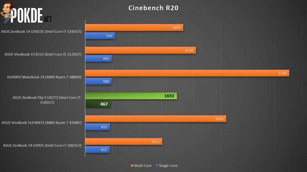 ASUS ZenBook Flip S Review Cinebench