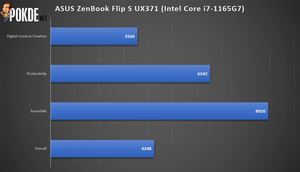 ASUS ZenBook Flip S Review PCMark