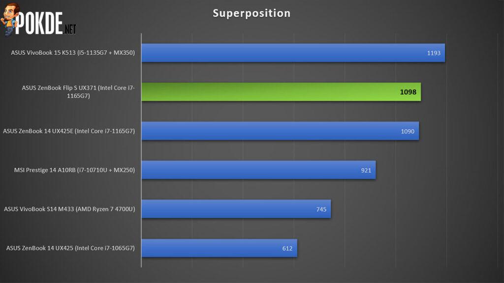 ASUS ZenBook Flip S Review Superposition