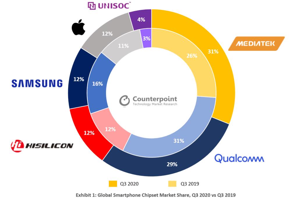 MediaTek smartphone chipset market share Q3 2020