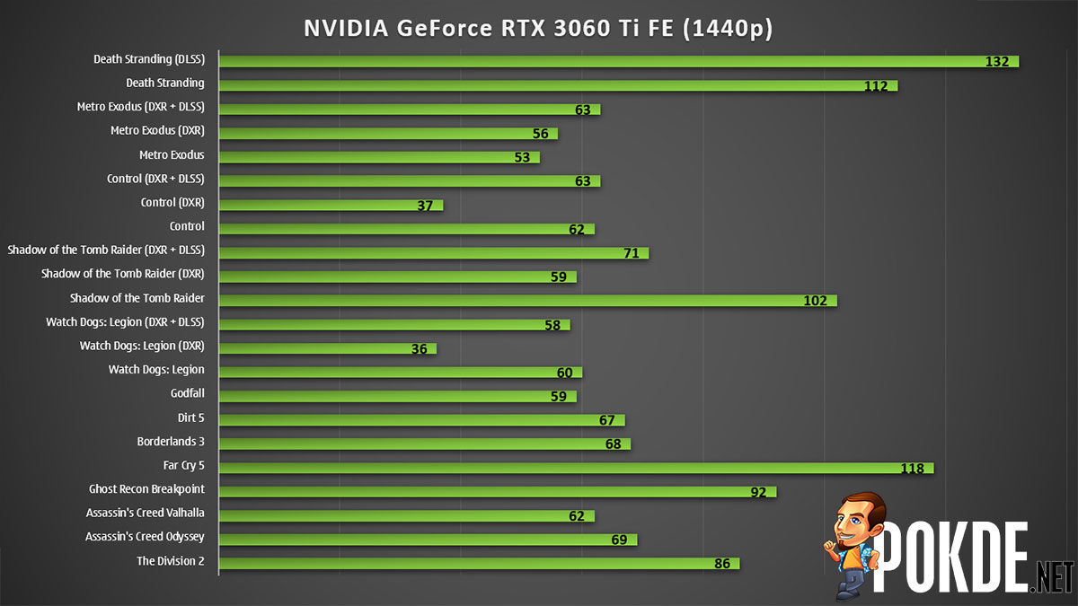 NVIDIA GeForce RTX 3060 Ti Review 1440p gaming