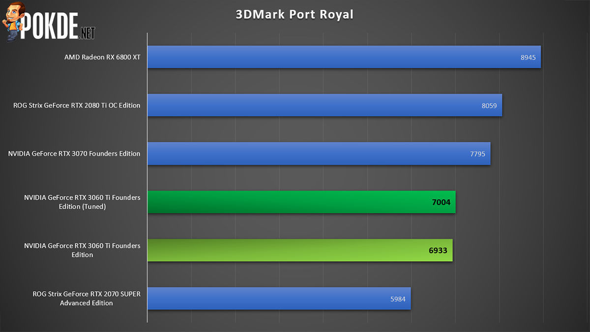 NVIDIA GeForce RTX 3060 Ti Review 3DMark Port Royal