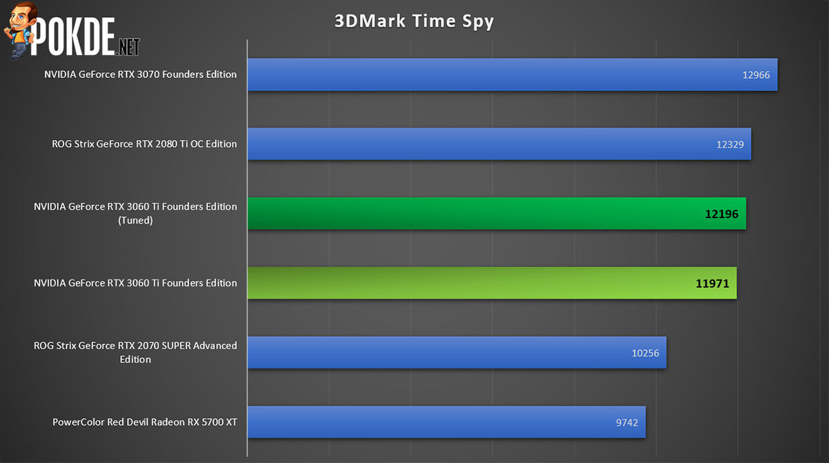 NVIDIA GeForce RTX 3060 Ti Review 3DMark Time Spy