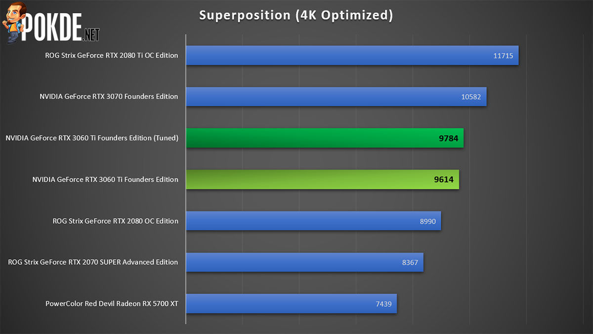 NVIDIA GeForce RTX 3060 Ti Review Superposition