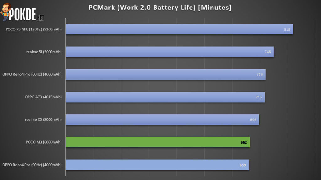 POCO M3 Review — Drawing The Line For Entry-Level 35