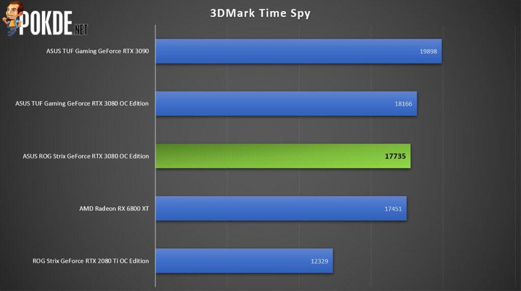 ROG Strix GeForce RTX 3080 OC Edition review 3DMark Time Spy
