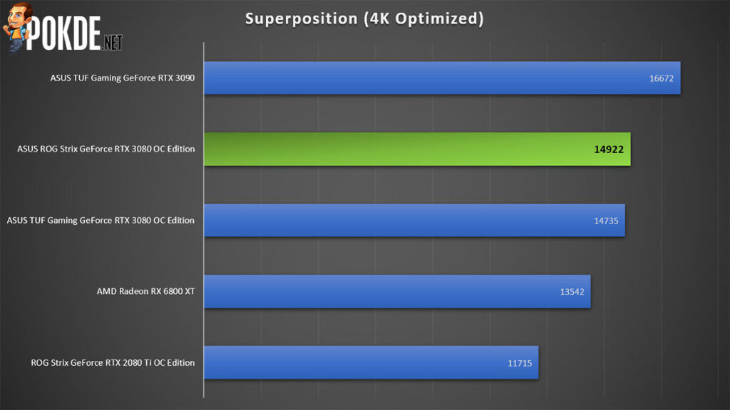 ROG Strix GeForce RTX 3080 OC Edition review Superposition
